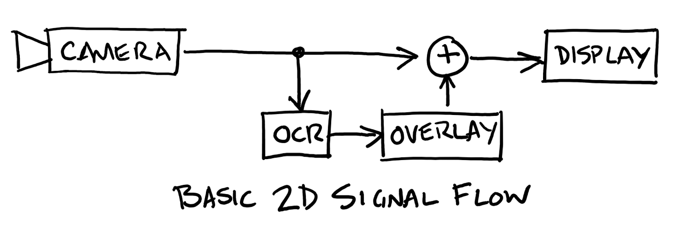 Exhibit: Signal Flow